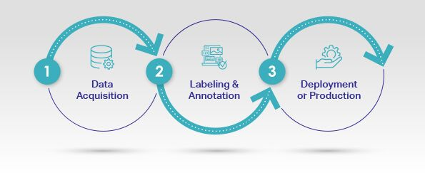 Three Key Steps In Data Annotation And Data Labeling Projects