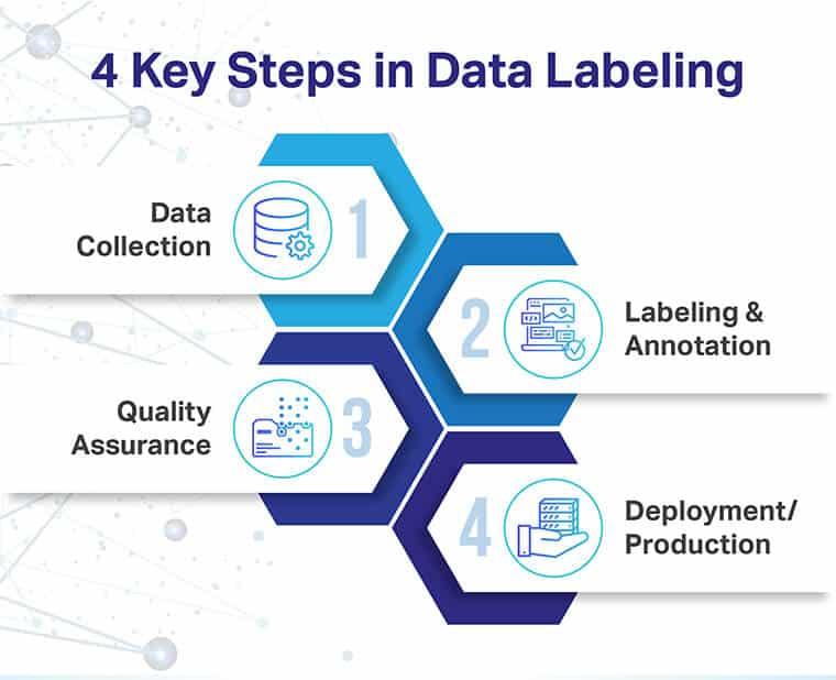 4 Key Steps In Data Labeling