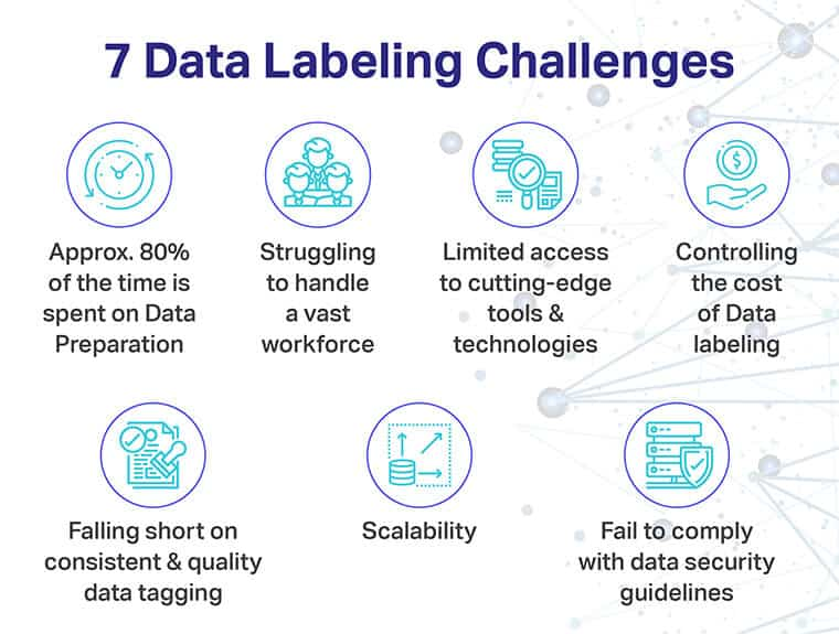 7 Data Labeling Challenges Faced By Business