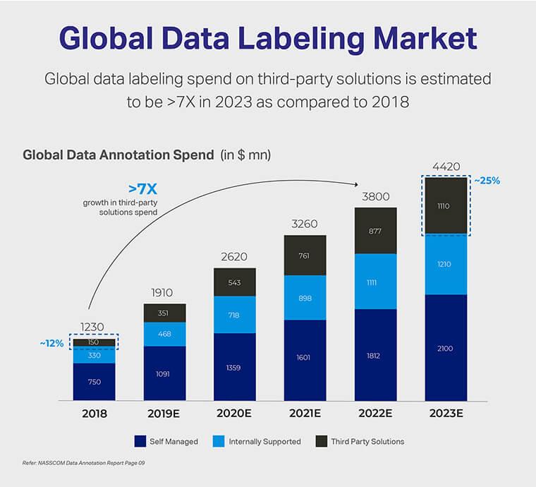 Global Data Labeling Market